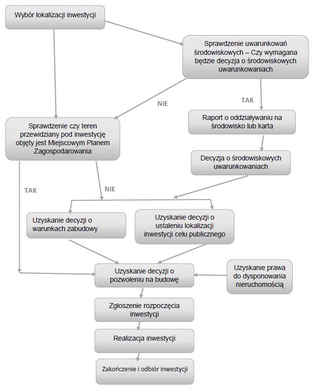 Schemat etapów procesu inwestycyjnego